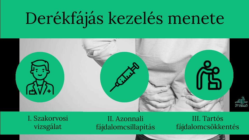 akut arthrosis 3 fokos kezelés ízületi fájdalom túlsúlyban