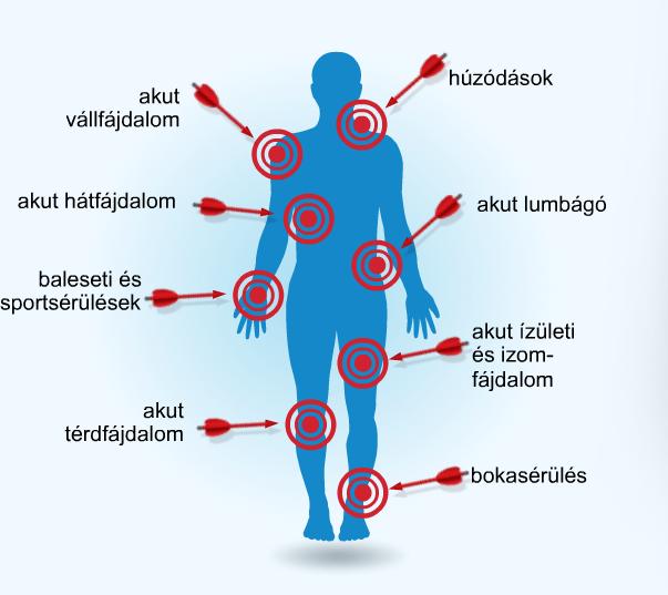 mi a térdízület csontvelő ödéma hogyan kezeljük a lábak ízületeinek gyulladását